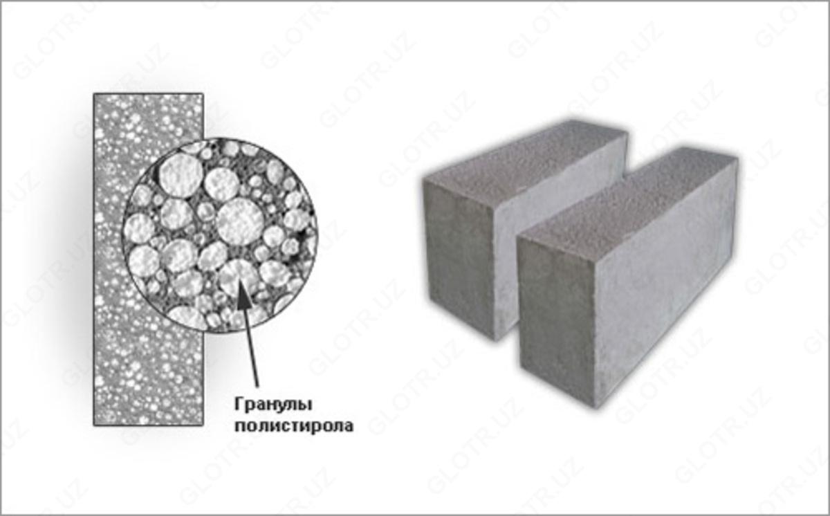 Бетон полистирол купить бетон кирове